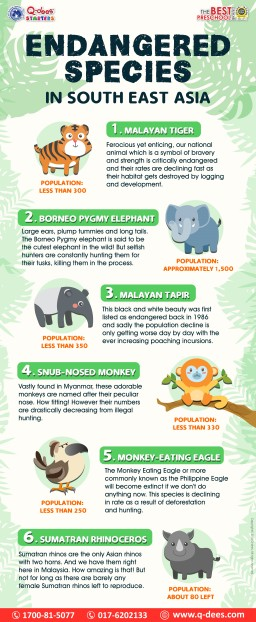 Endangered Species in Southeast Asia